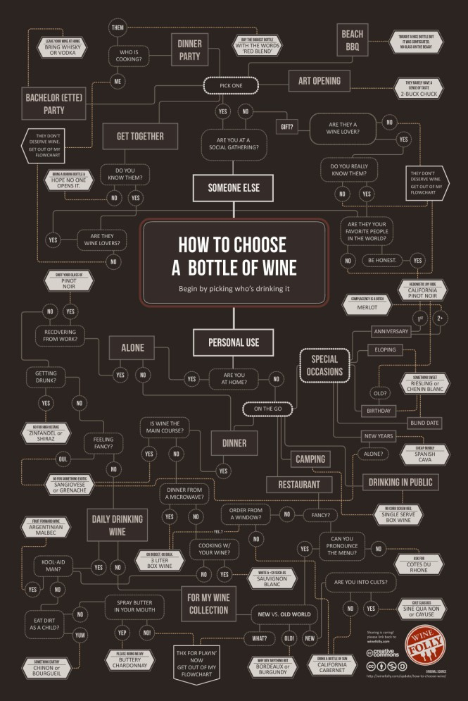 how_to_choose_wine_print